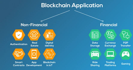 blockchain applications a hands on approach
