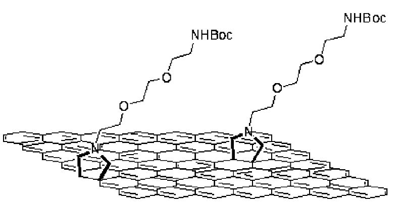 graphene oxide preparation functionalization and electrochemical applications