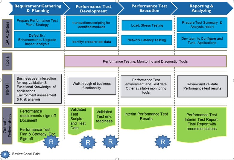 performance test plan for web application
