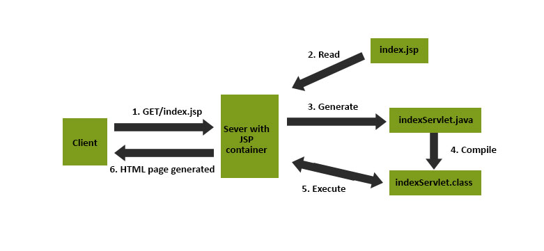 jsp application design with example