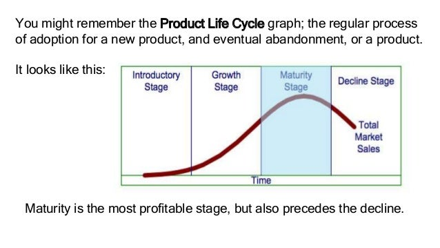 application of product life cycle