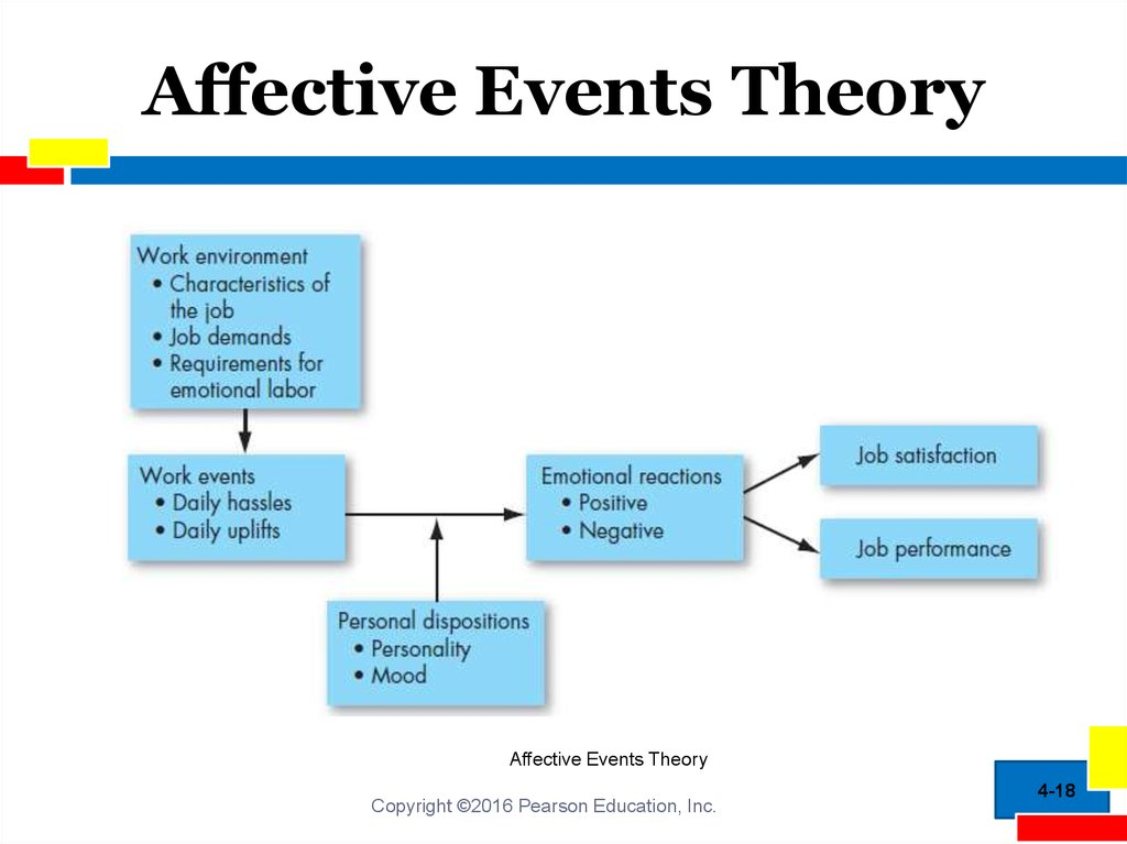 what is affective events theory what are its applications