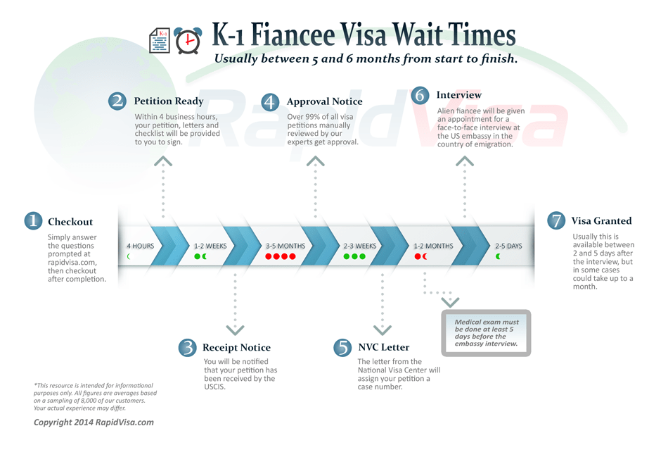 how long does it take to process a visa application