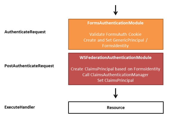 single authentication for multiple applications