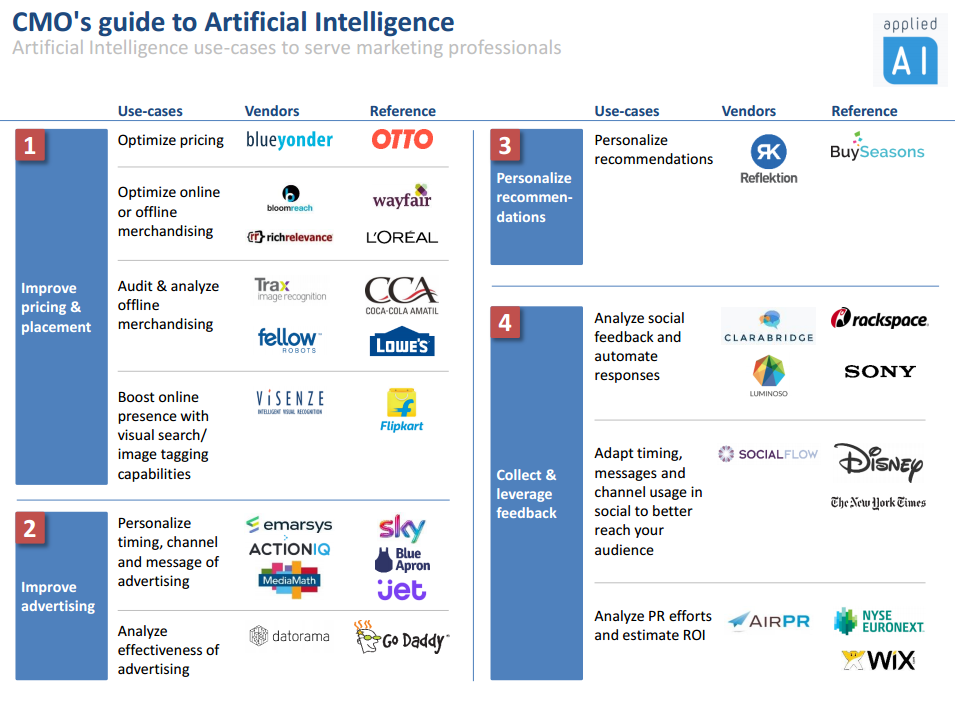 case study on application of artificial intelligence