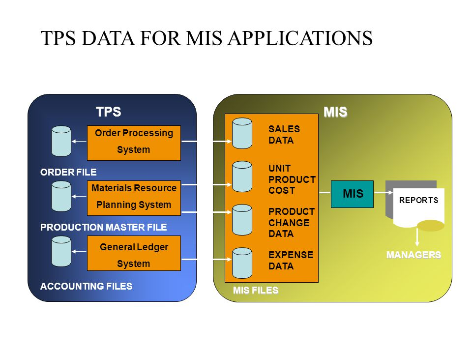 system application product in data processing