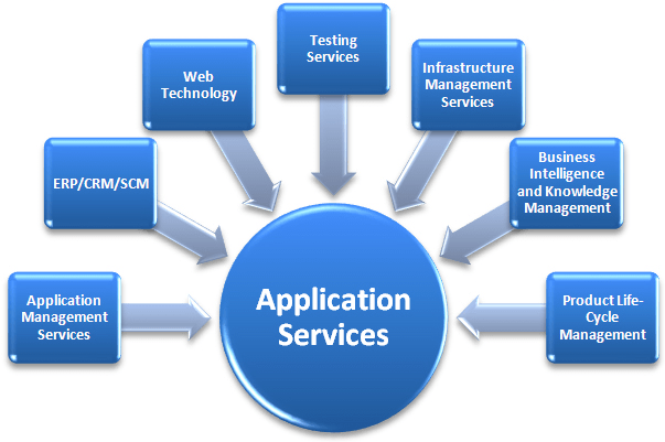 definition of system software and application software