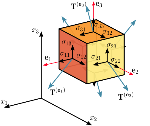 application of tensors in physics