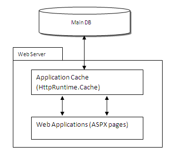 high performance web application architecture