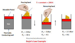 hooke law and its application