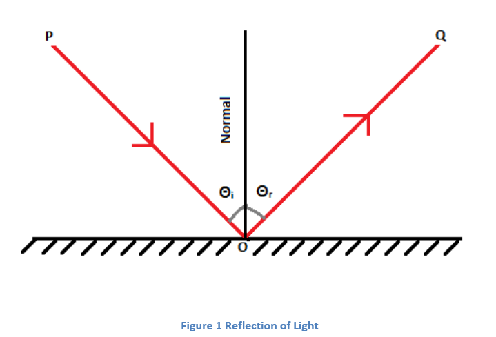 multiple reflection of light and its applications