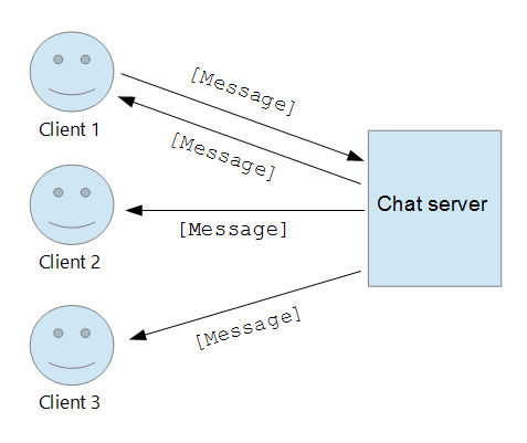 private chat application in node js