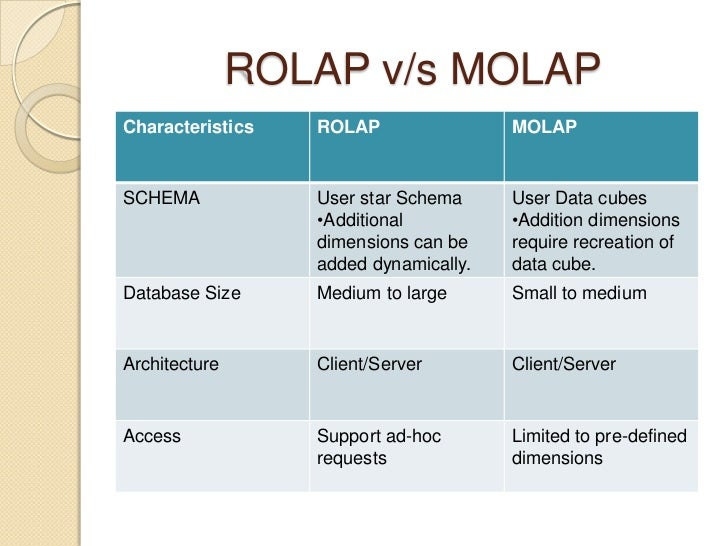 what kinds of applications require real time data warehousing